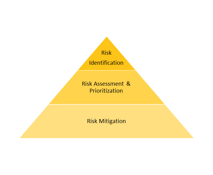 Enterprise Risk Management Pyramid with Risk Identification at the top, Risk Assessment and Prioritization in the middle, and Risk Mitigation at the bottom.